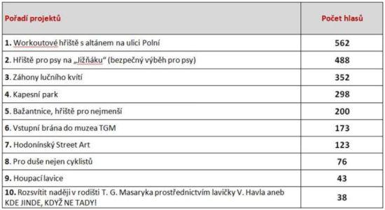 Hodonín - participativní rozpočet