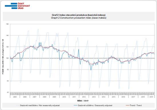 Index stavební produkce (bazické indexy)