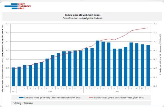 Index cen stavebních prací