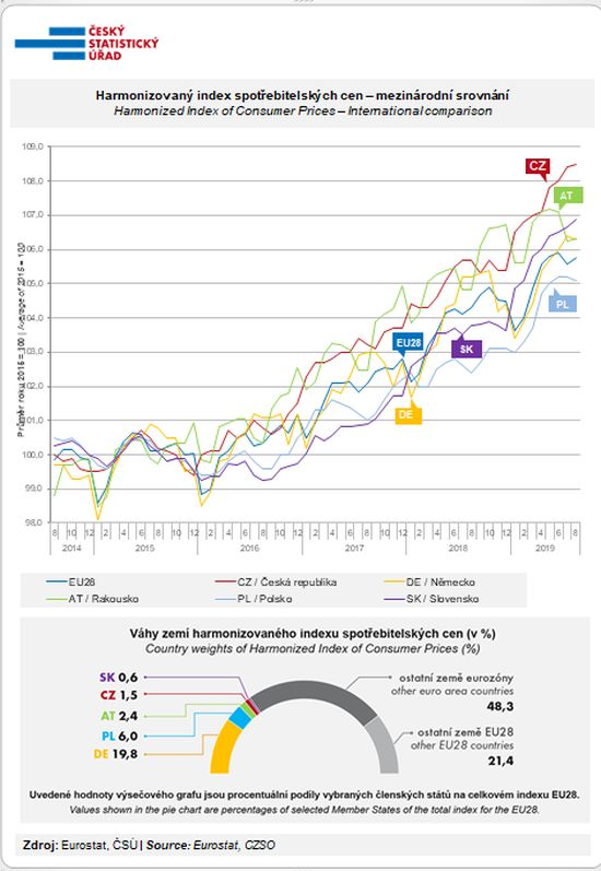 Harmonizovaný index spotřebitelských cen – mezinárodní srovnání