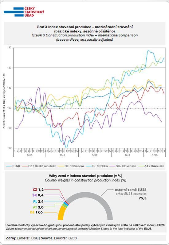 Index stavební produkce – mezinárodní srovnání