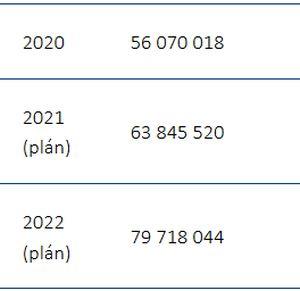 Výhled rozpočtu v následujících letech (tis. Kč)