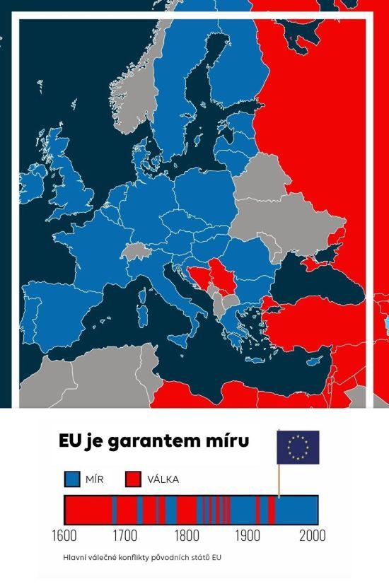Hlavní válečné konflikty původních států EU: