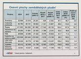 Podle odhadů ČSÚ bude letošní úroda nižší než v mi...