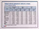 Český statistický úřad zveřejnil první lodhady let...