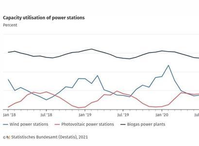 Nesvítí, nefouká... Data z Německa kříží plány EU