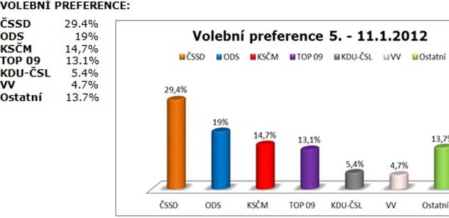 Tomáš Popek: Volební průzkumy jako sebenaplňující proroctví